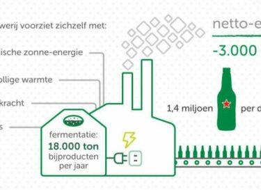 Heineken v2